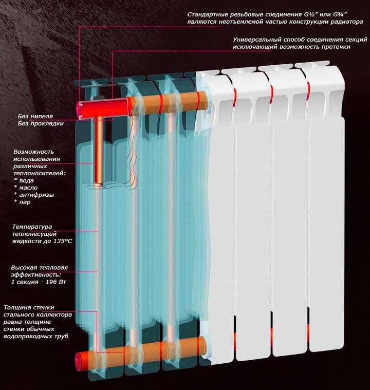 Биметаллические радиаторы отопления дома