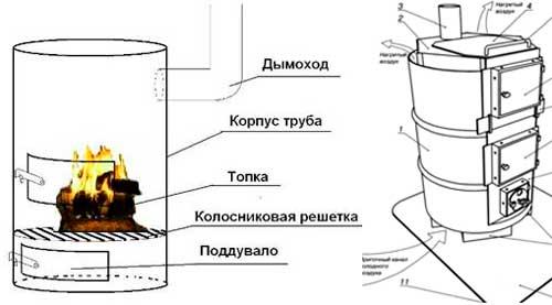 Печь вертикальная из бочки- буржуйка
