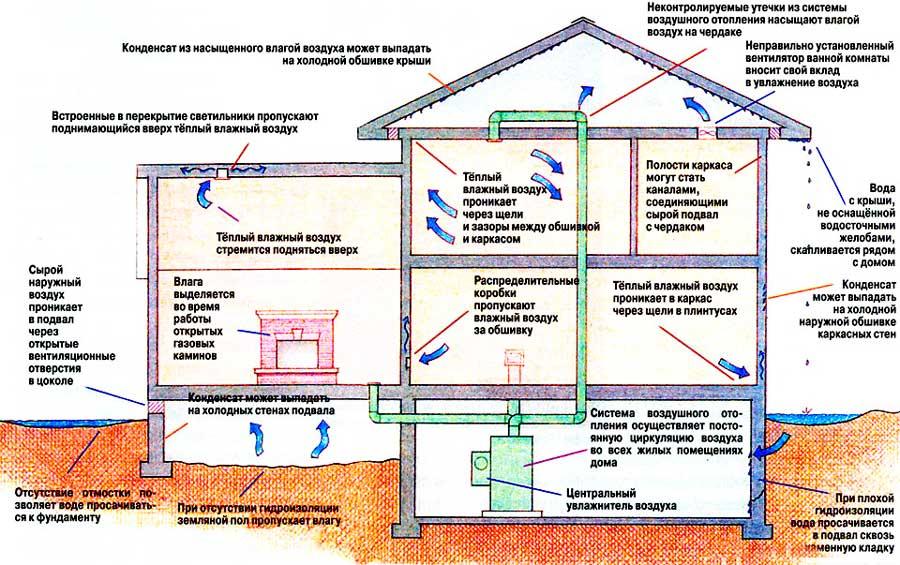 Влажность и схема конденсата