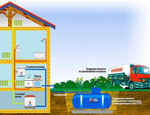 Газовый котел в доме схема