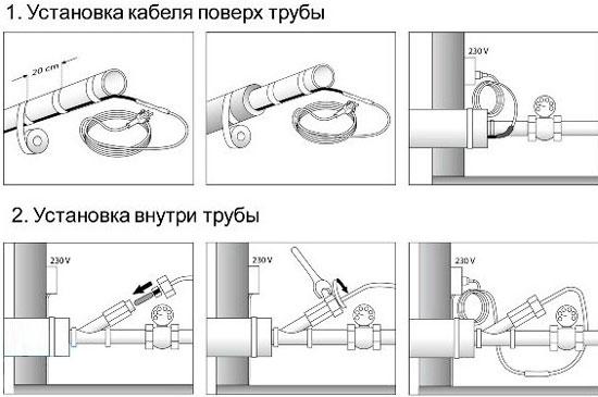 Применение греющего кабеля