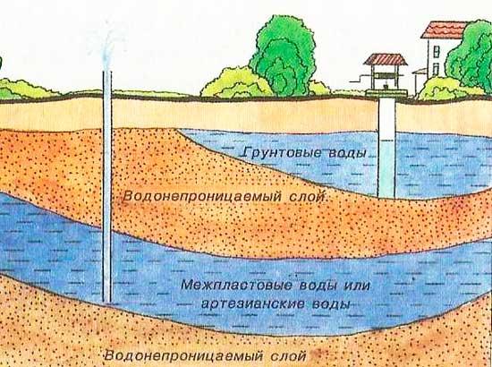 Грунтовые воды и глубина колодца