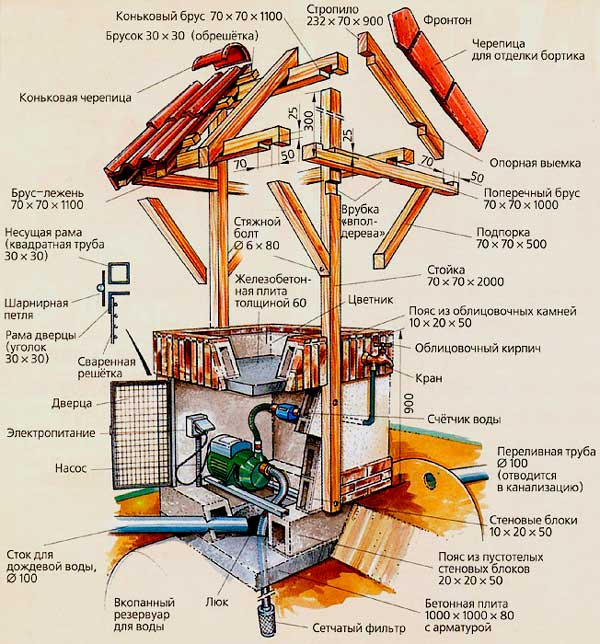 Из чего должен быть сделан домик для колодца?