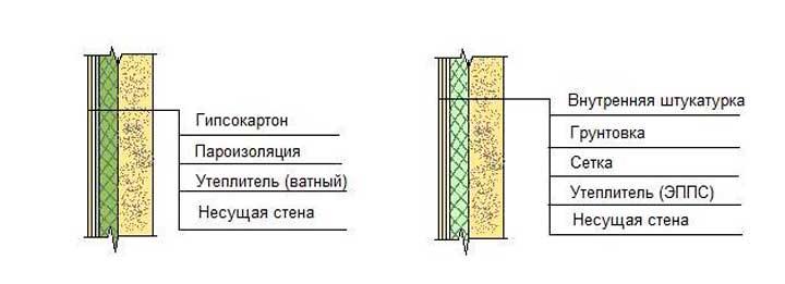 Утепление внутренних стен в доме