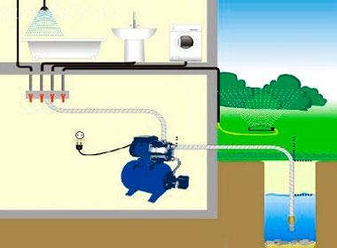 Обеспечение дома водой и техники