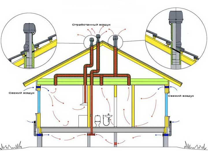 Решение проблемы- вентиляция дома