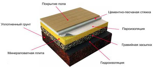 Пирог деревянного пола по грунту