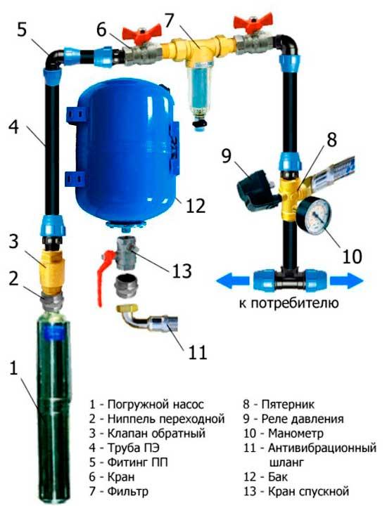 Как подключить гидроаккумулятор в доме