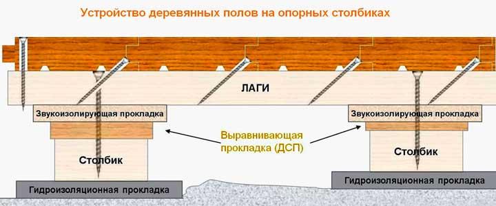 Пол на деревянных столбиках