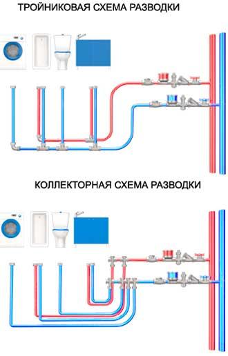 Последовательная и паралельная разводка труб
