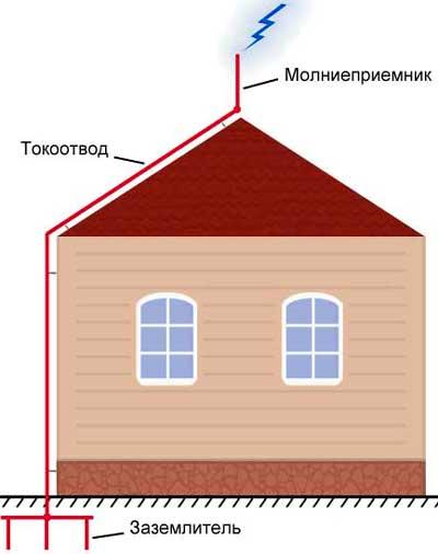 Приемник молний на крыше дома