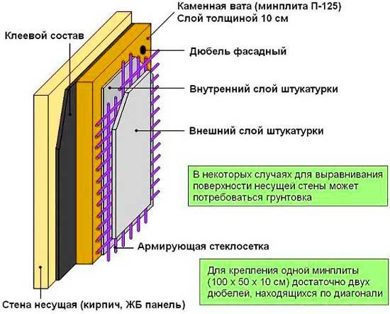Схема приклеивания каменной ваты