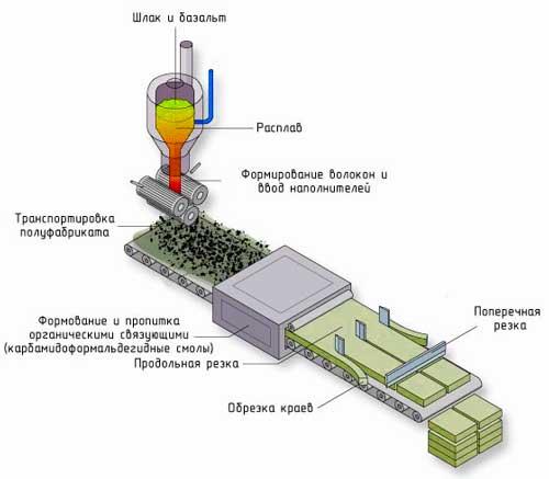 Производители минеральной ваты