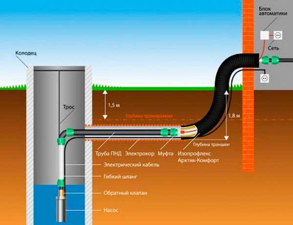 Прокладка труб ниже уровня промерзания