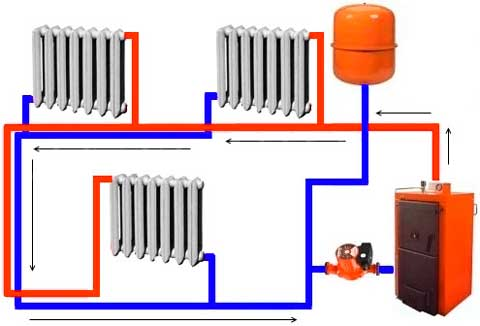 Самостоятельная система отопления в доме