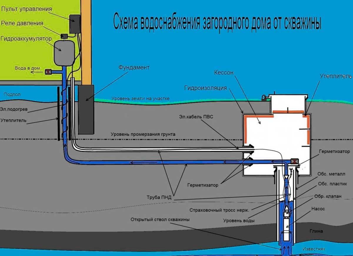 Водоснабжение дома от скважины