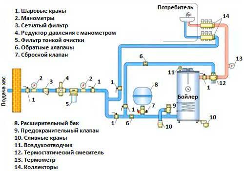 Схема водопровода в частном доме