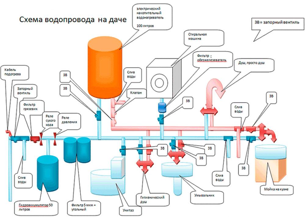 Схема водопровода, его устройство и схема