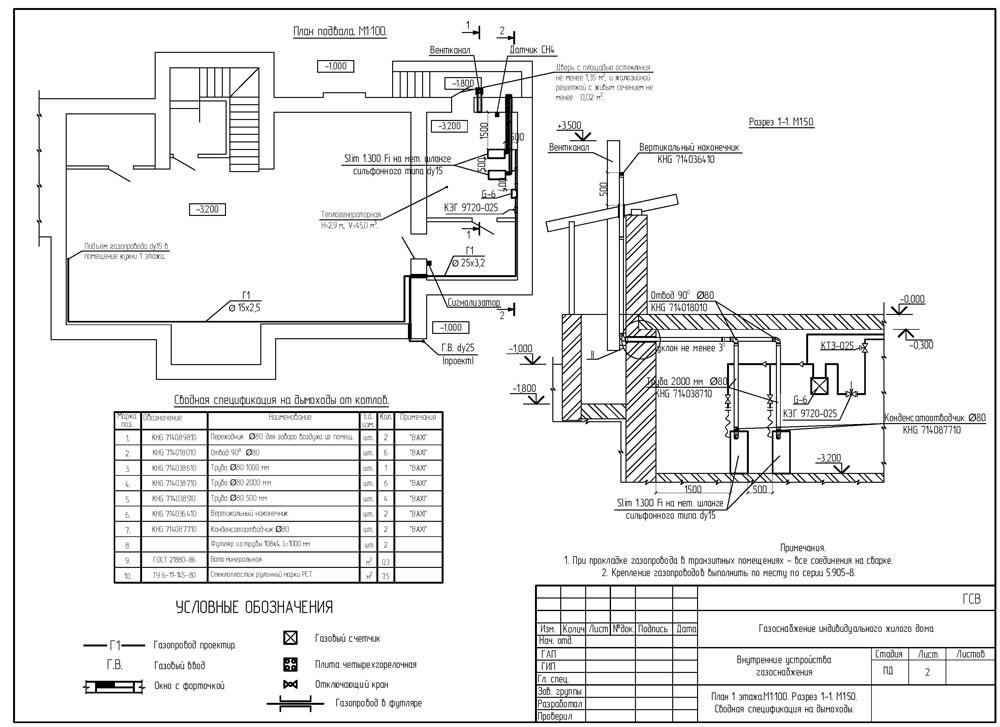 Схема газификации на участе