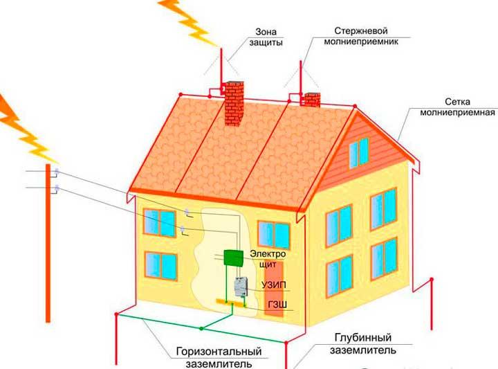 Схема молниезащиты дома