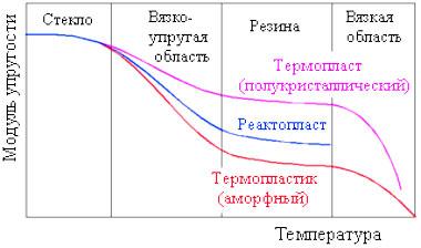 Термопласты и реактопласты