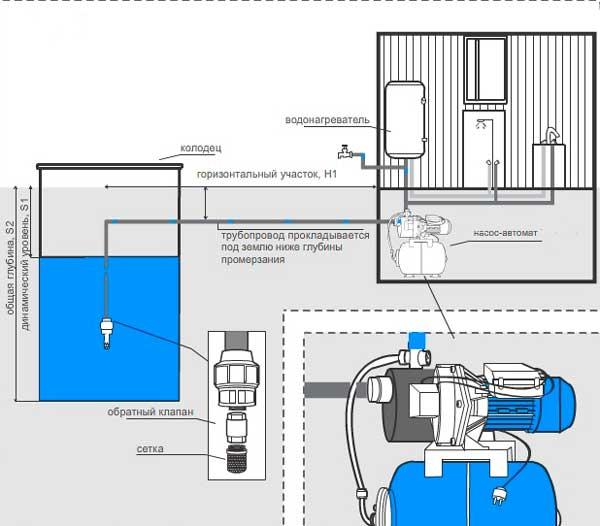 Установка гидронасоса в ванной
