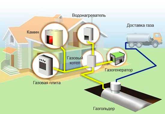 Устройство газофикации