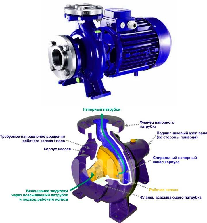 Как enchjty центробежный насос для колодца?
