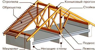 Крепление элементов крыши к мауэрлату