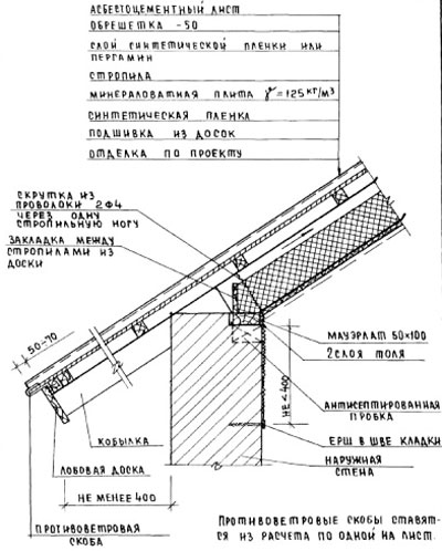 Постановка маурлата для крыши дома
