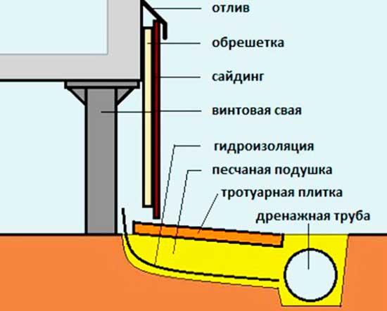 Инструкция по отделки цоколя фундамента дома