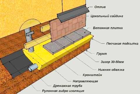 Схема отделки цоколя дома
