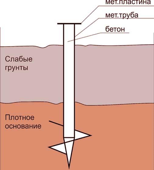 Строительство фундамента на торфяном грунте