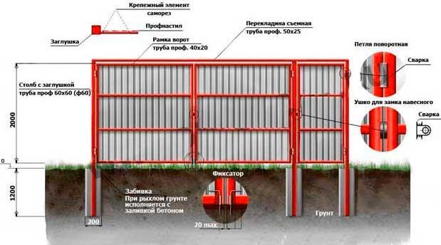Пошаговая инструкция установки распашных ворот