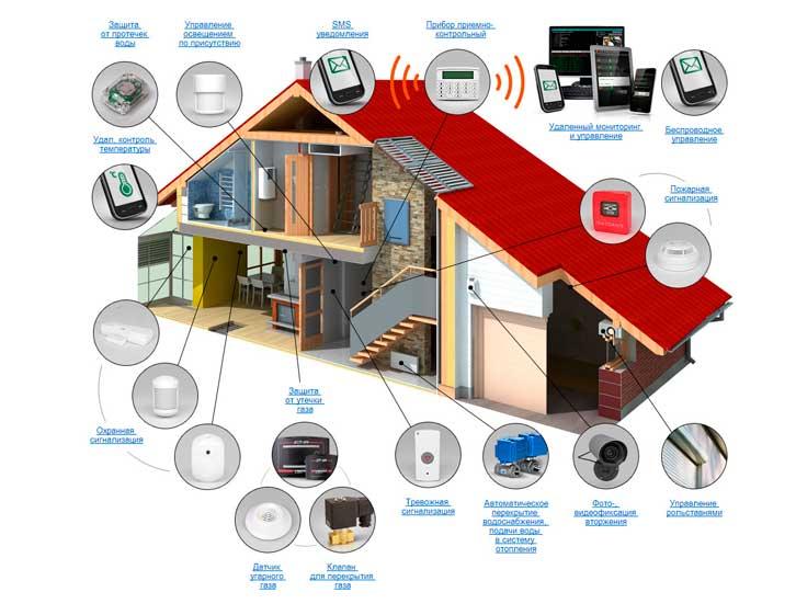 Система безопасности в умном доме
