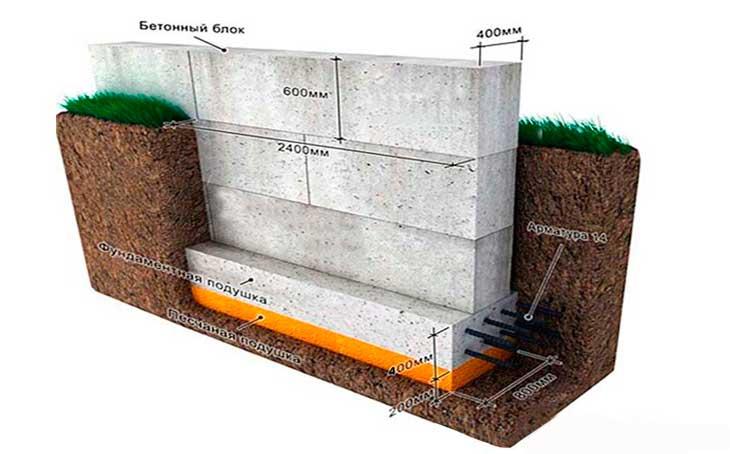 Фундаментные блоки строительные - виды и размеры
