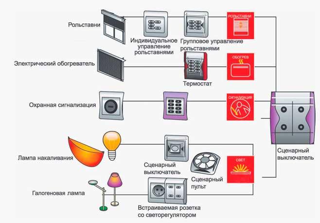система управления энергопотреблением