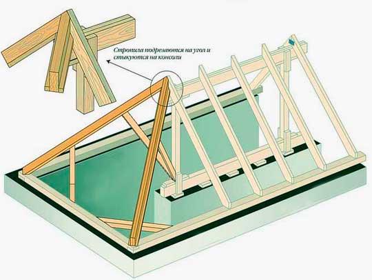 Строительство трехскатной крыши