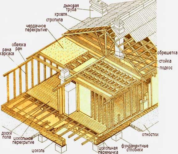 Строительство каркасной бани технология