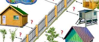 расстояние между забором и строениями