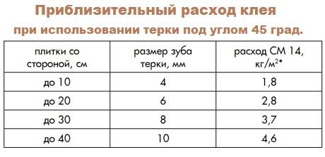 таблица примерного расхода клея