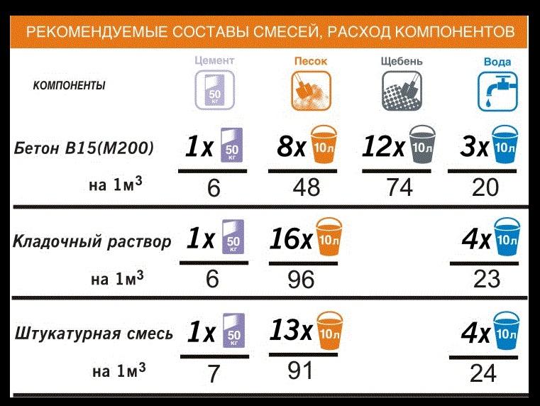 таблица расхода компонентов для смесей