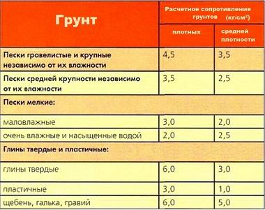таблица Расчетное сопротивление грунтов