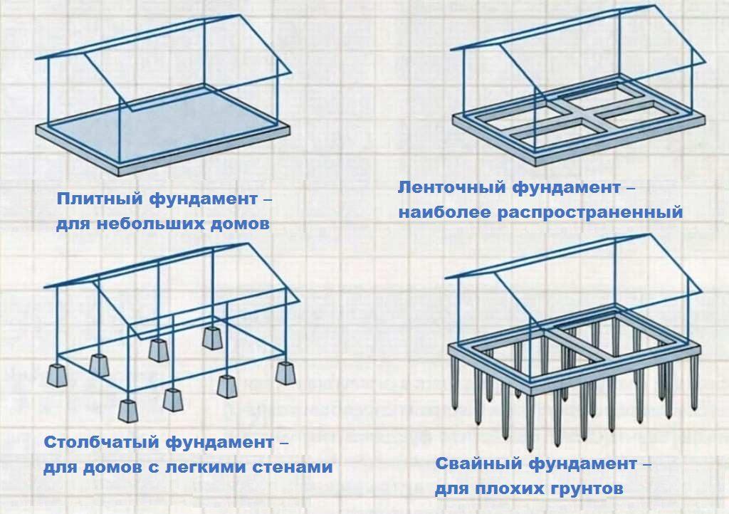 4 типа фундаментов