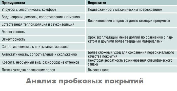 таблица плюсы минусы пробкового покрытия
