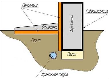 чертеж утепления фундамента пеноплексом