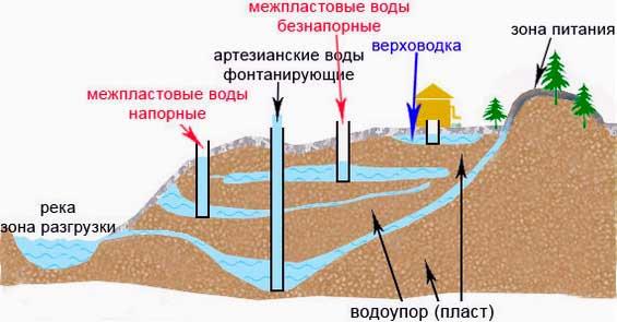 схема залежей воды