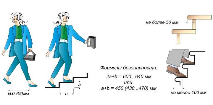рисунок формулы ступеней