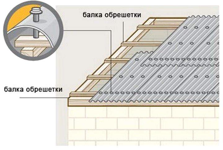Схема крепления волновых шиферных листов
