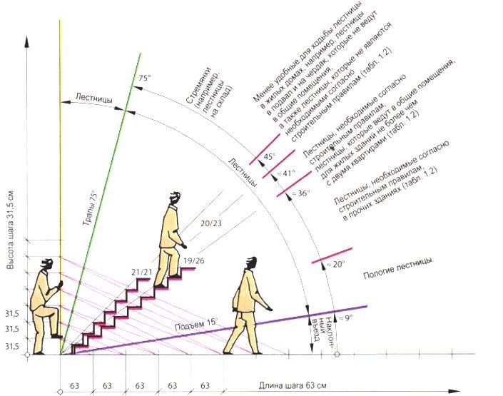 ГОСТы изготовления для лестницы